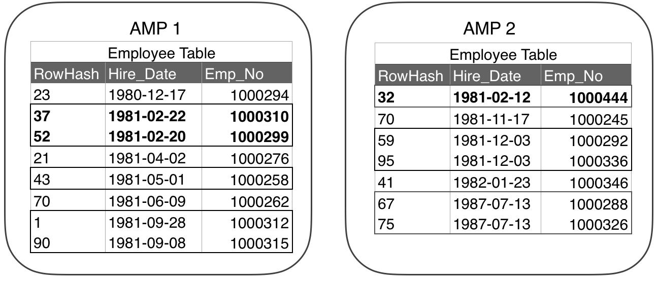 Teradata Partitioned Primary Index(PPI)